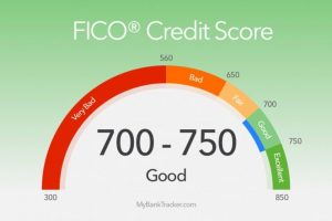 Find Out How To Actually Improve Your Credit Score